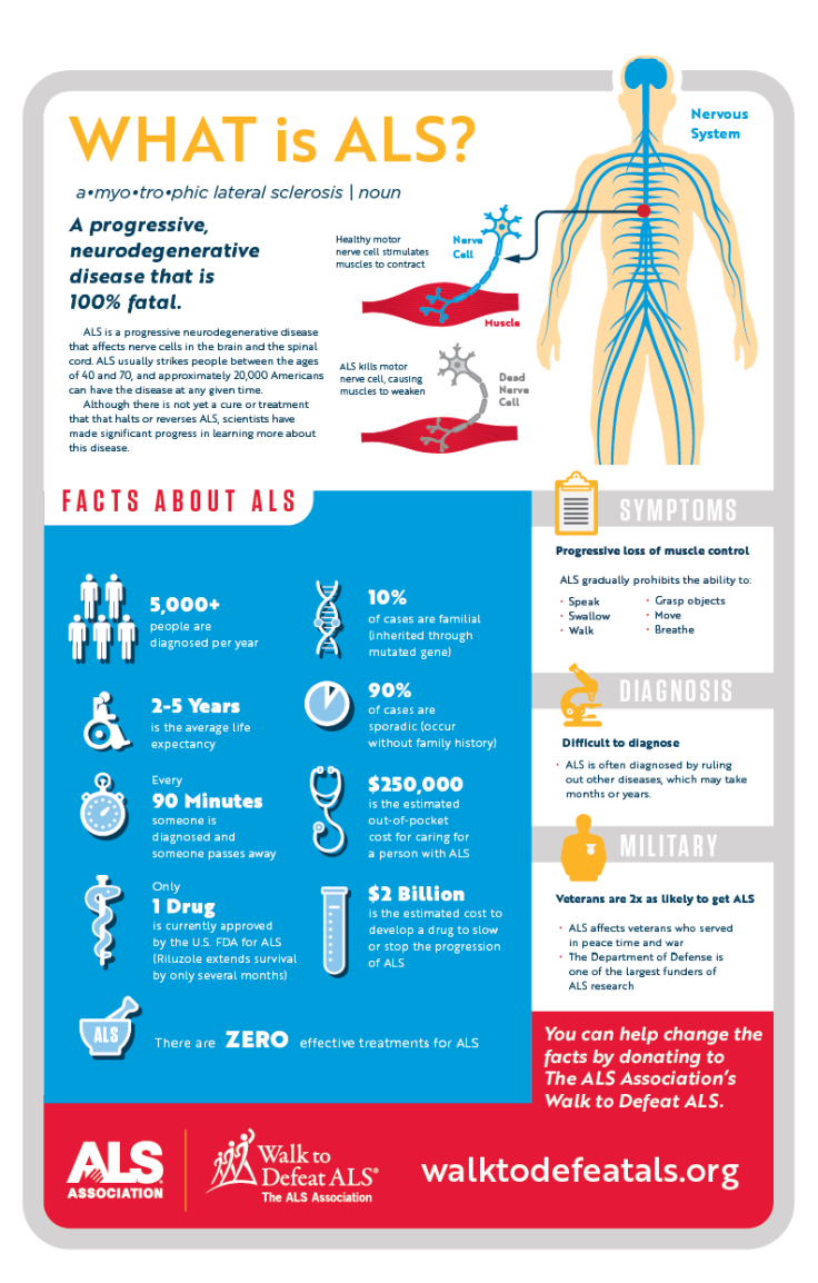 walk_what_is_als_infographic-01